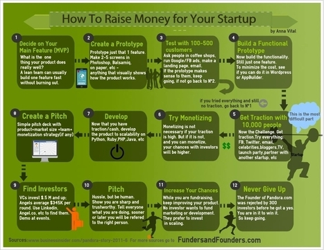 Funders and Founders » We Connect Start-Ups With Capital » How to Raise Money For Your Startup | Action Tasks - Startups | Scoop.it