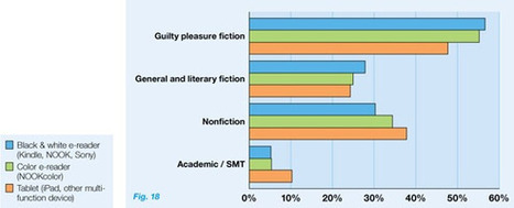 A study confirms what we've all sensed: Readers are embracing ereading - O'Reilly Radar | 21C Education | Scoop.it