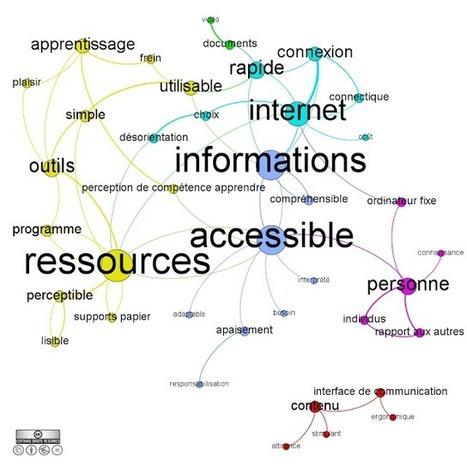 Les outils et supports numériques m'aident à apprendre, si... par Palab | Licence pro I FOAD | Scoop.it