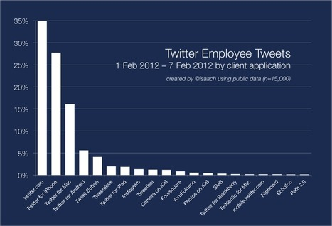 94% Of All Twitter Employee Tweets Are Sent Via Official Twitter Products | Twitter - Professional Tool | Scoop.it