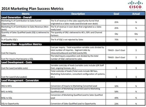 2014 Planning Metrics for B2B Marketing Leaders | Cyrilr's  Digital Innovation & Marketing Selection | Scoop.it