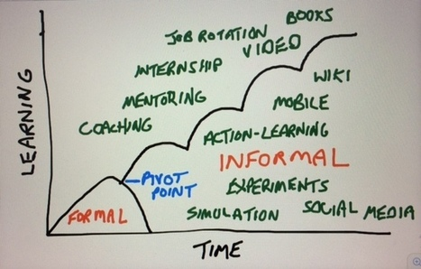 Informal Learning and the Pivot Point - The Performance Improvement Blog | Learning Organizations | Scoop.it