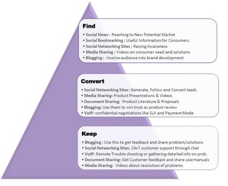 Meeting Marketing Objectives Through Social Media! | Social Media sites | Scoop.it
