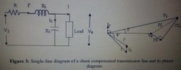 Effect of Series and Shunt Compensation on Voltage Stability | A much required Education | Scoop.it