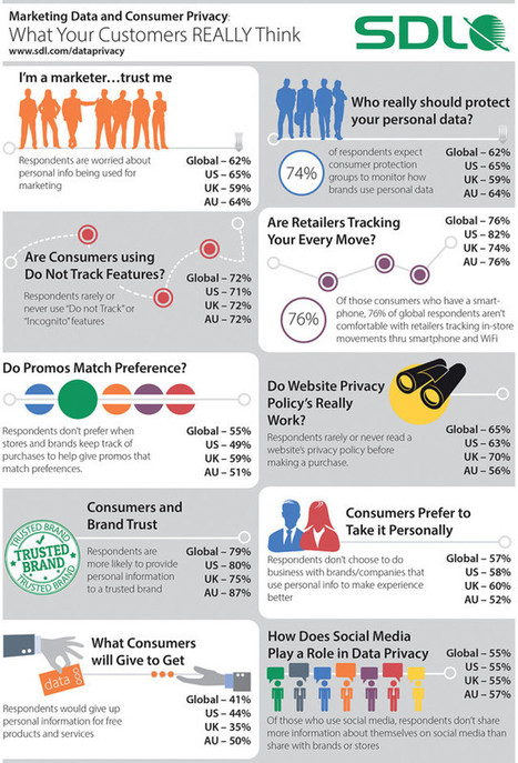 Infographic: What Your Customers Really Think About Privacy - Marketing Technology Blog | Consumer Behavior in Digital Environments | Scoop.it