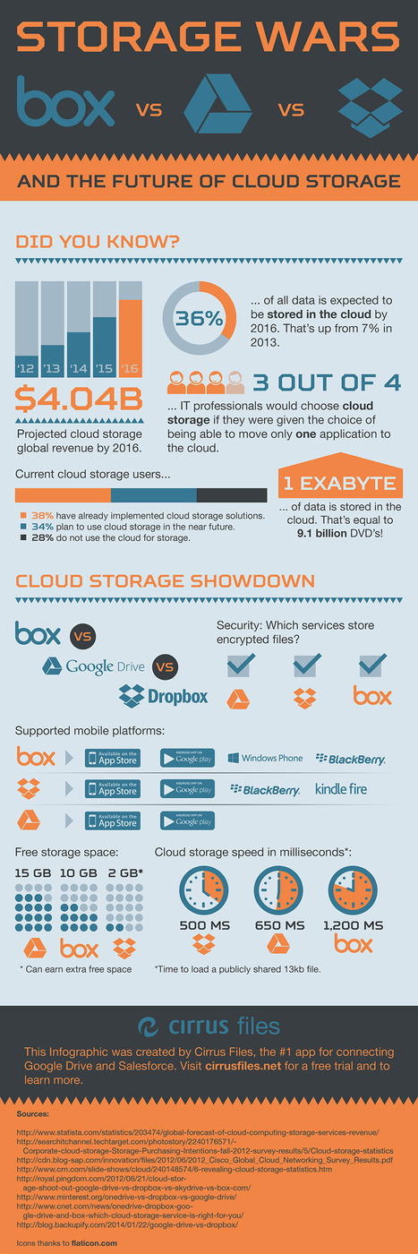 INFOGRAPHIC: A Look At The Cloud Storage Wars In 2014 | Future of Cloud Computing and IoT | Scoop.it