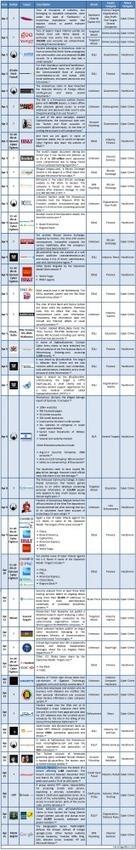 1-15 April 2013 Cyber Attacks Timeline | Information security | Scoop.it