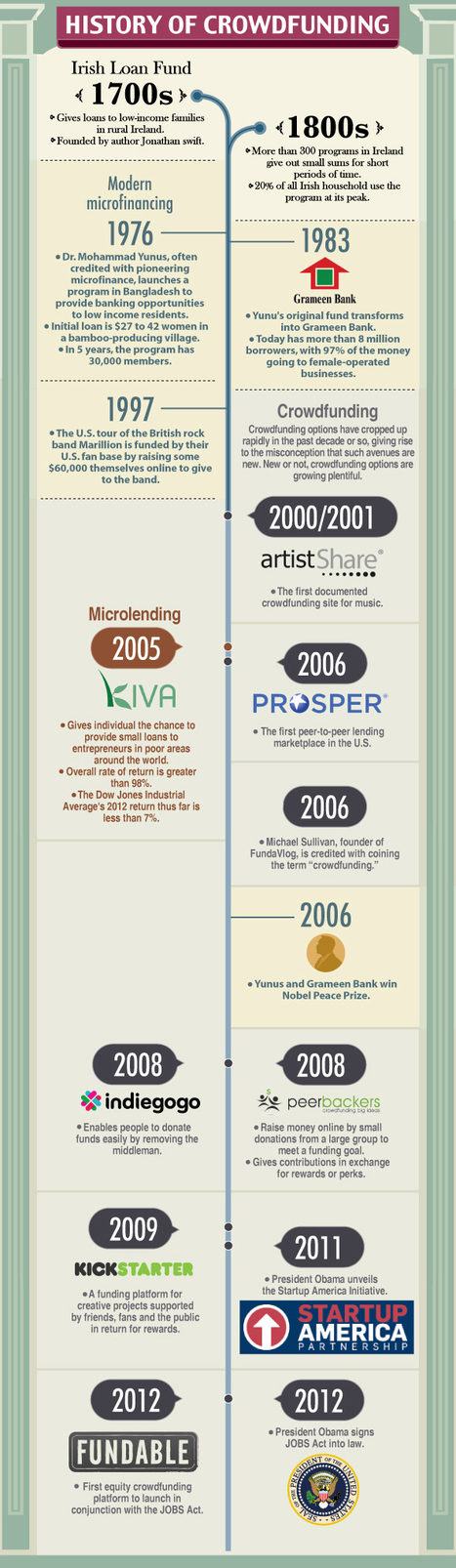 Crowdfunding Infographic – The History of Crowdfunding | The Soho Loft | Crowdfunding World | Scoop.it