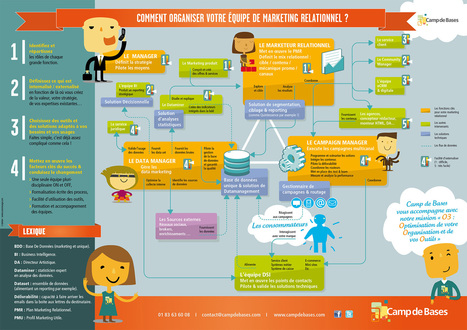 [Infographie] Comment organiser votre équipe de Marketing Relationnel ? | Digital - Entreprise 2.0 - Social - Knowledge | Scoop.it