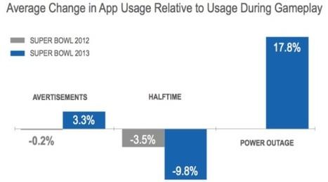 Super Bowl: Los móviles se están convirtiendo en la primera pantalla | SebasMsp86 | Scoop.it