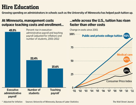 The Rising Non-Instructional Cost of College Exemplified By ... | Higher Education LMS | Scoop.it