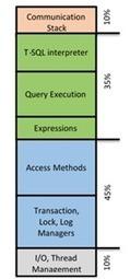 Architectural Overview of SQL Server 2014's In-Memory OLTP Technology - SQL Server Team Blog - Site Home - TechNet Blogs   SQL Server Integration Services   Scoop.it