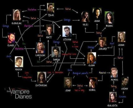 'The Vampires Diaries' Who's Been With Whom | vampires | Scoop.it
