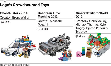 Lego Crowdsources Its Way to New Toys | relevant entertainment | Scoop.it
