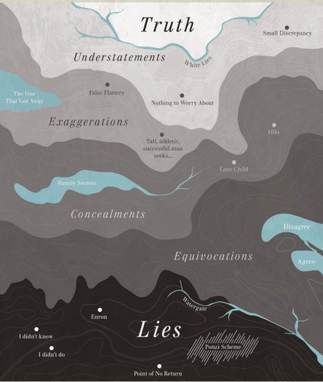The Map of Truth and Deception. A visual... | Daily Magazine | Scoop.it