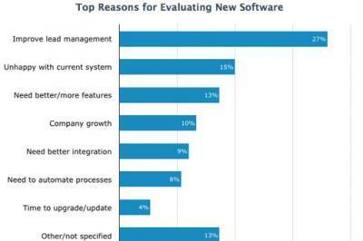 Survey: Small Businesses Want Marketing-Automation Software - AdAge.com | Local marketing | Scoop.it