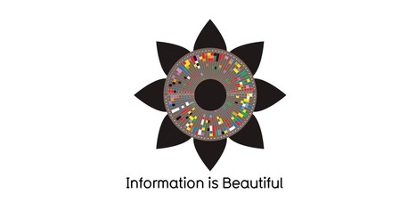 Information is Beautiful | infoviz | Scoop.it