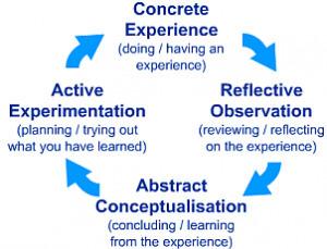 Ervaringsleren en verandermanagement: dezelfde principes | Educational games in school | Scoop.it