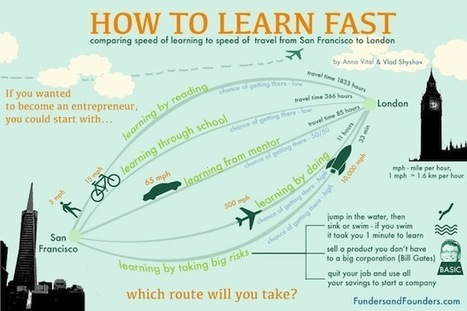 How to Learn Fast | Education Open Source | Scoop.it