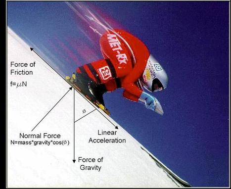 Sports 'n Science » Skiing: It's all about friction. | Water ski | Scoop.it