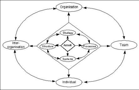 Understanding the Four Dimensions of Knowledge Management | Knowledge Management & Knowledge Sharing | Scoop.it