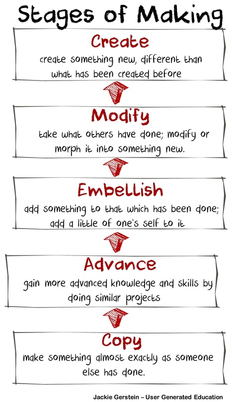 Stages of Being a Maker Learner - @JackieGerstein | Graphic Coaching | Scoop.it