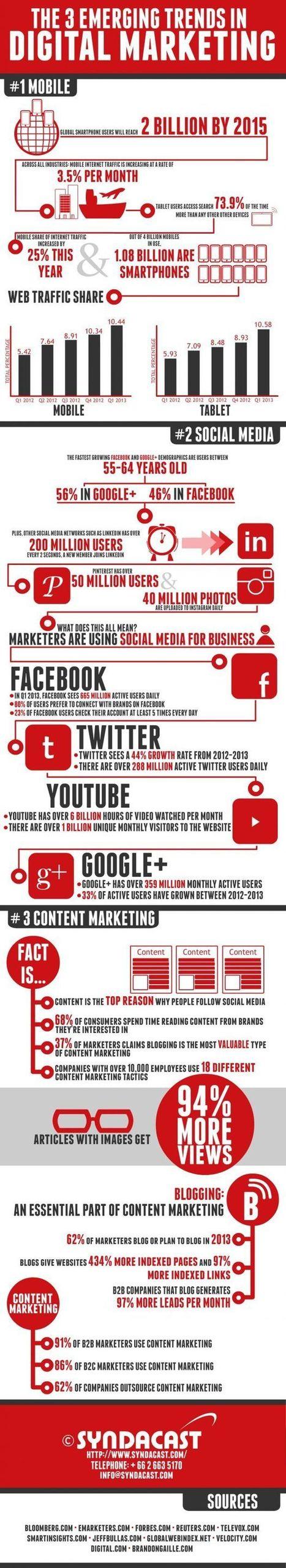 Social Media | Marketing to Millennials - Social Media | Scoop.it