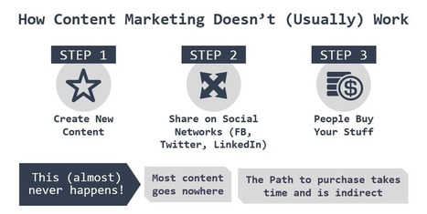 10 Killer Social Media Advertising Hacks For Content Marketers | Integrated Brand Communications | Scoop.it