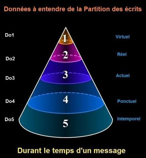 Synchronicité et motivations | Tarogramme | la prophétie des andes | Scoop.it