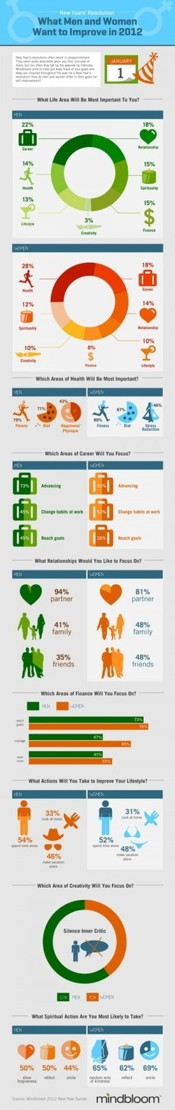 Mindbloom app reveals how men and women want to improve in 2012(exclusive)   Social Gaming & The Gamification of Social Media   Scoop.it