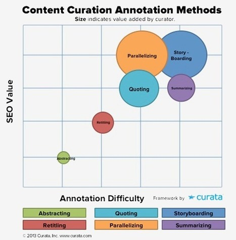 Content Curation for Content Marketers: Six Basic Ways To Curate Other People Stories | Educación flexible y abierta | Scoop.it