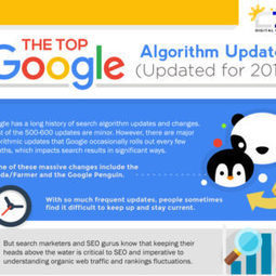 The Top Google Algorithm Updates – 2016 Version [Infographic] | I can explain it to you, but I can't understand it for you. | Scoop.it