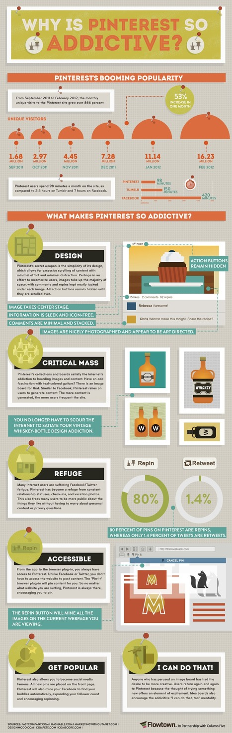 Why Is Pinterest So Addictive? [INFOGRAPHIC] | Artdictive Habits : Sustainable Lifestyle | Scoop.it