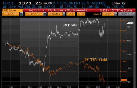 Sheer Mirror Image Insanity: S&P Hits New Multi Year Highs As 10 Year Bond Slides Below 1.90% | ZeroHedge | Commodities, Resource and Freedom | Scoop.it