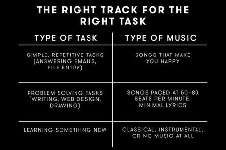 How to Craft the Perfect Playlist for Productivity | FutureSocial | Scoop.it