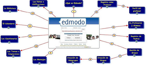 Aulas Virtuales:Edmodo y Moodle | Internet | Scoop.it
