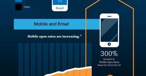 Rencent Facts and Figures About #Mobile Content #Marketing (#Infographic) | Digital Asset Value | Scoop.it