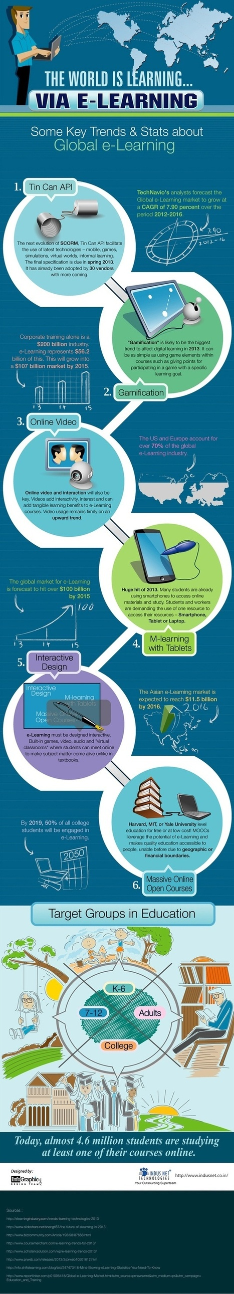 InfoGraphics | Learning | Scoop.it