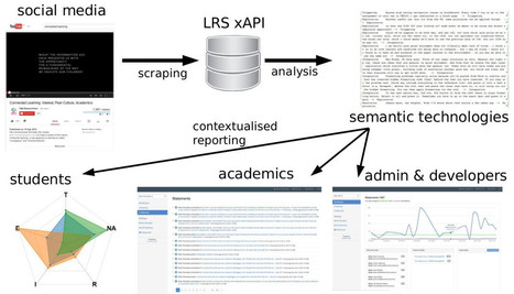 The Connected Learning Analytics (CLA) Toolkit | Assessment of Deeper Learning | Scoop.it