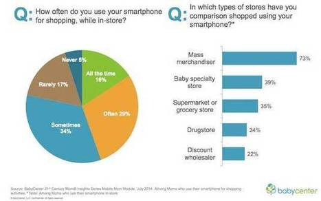 How Moms Use Smartphones to Shop | Advanced Social Media Marketing | Scoop.it