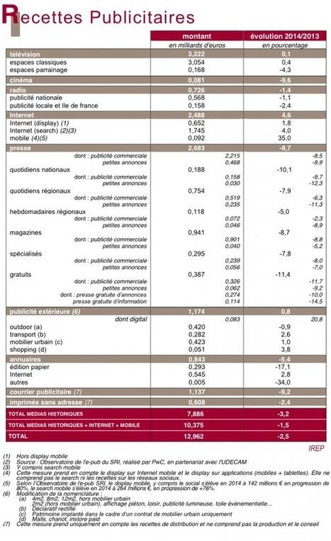 » France : Les recettes publicitaires nettes de l'affichage digital et du mobile en forte progression en 2014   Affichage dynamique et PLV   Scoop.it