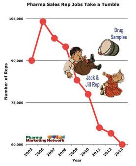 Pharma's Sale Jobs Tumble! | HadeMade Trends | Scoop.it