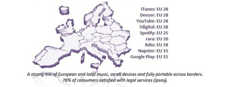 IFPI - The Evolution of Music in Europe - SNEP | L'actualité de la filière Musique | Scoop.it