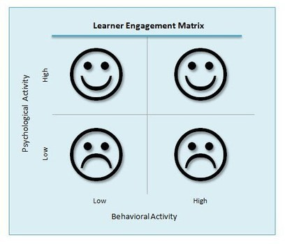 Making Learning Stick | Learning and the brain | Scoop.it