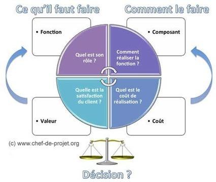 Analyse de la valeur et management de projet | Complex systems and projects | Scoop.it