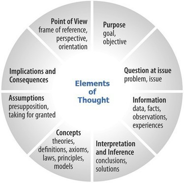 Critical thinking model... really helpful! | The Critical Analysis Process | Scoop.it