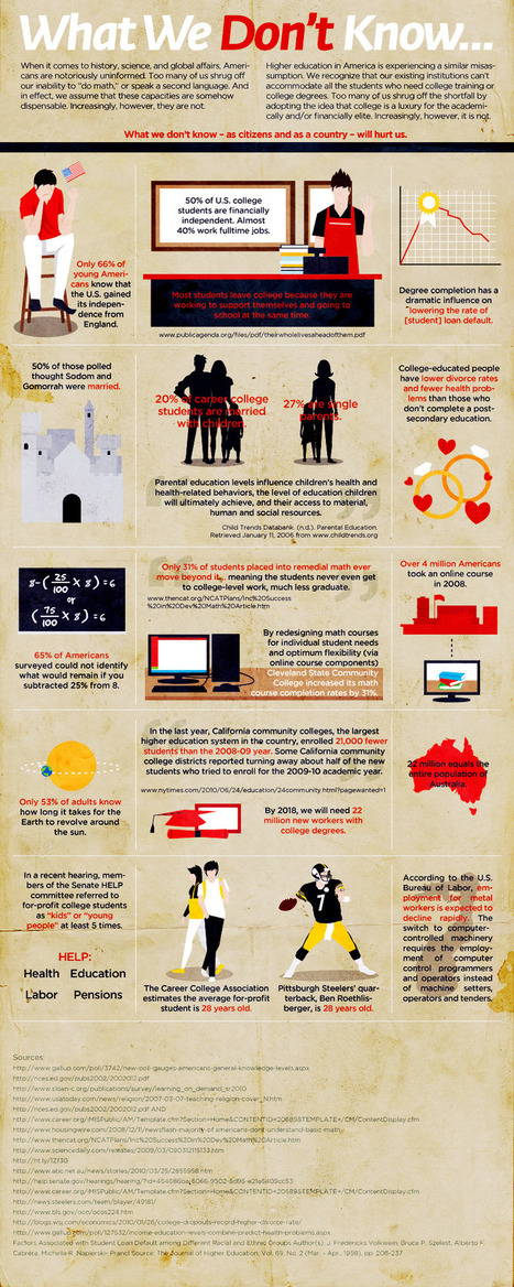 What We do not know ( Infographic ) | Media Literacy | Scoop.it