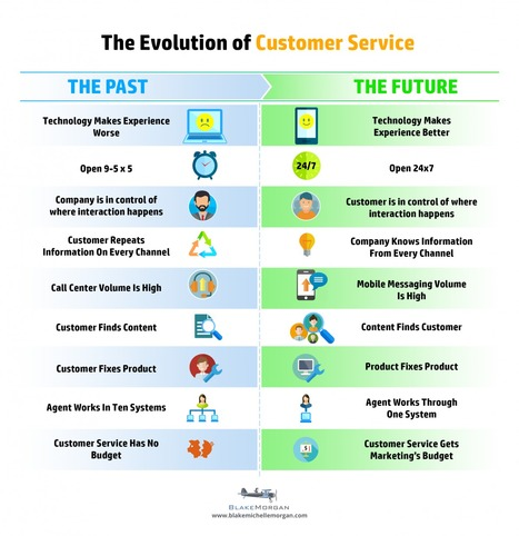 The Evolution Of Customer Service | Marca Personal. Habilidades Comerciales. | Scoop.it