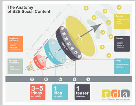 3 Key Concepts to Master for Effective B2B Content | CMI | World's Best Infographics | Scoop.it