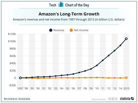 One simple chart that shows Amazon's relentless focus on long-term growth | Future of Cloud Computing and IoT | Scoop.it